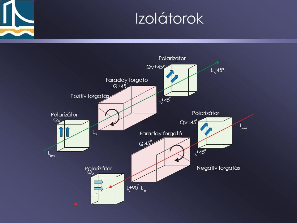Izolátorok