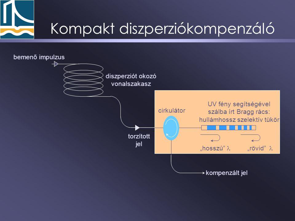 Kompakt diszperziókompenzáló UV fény segítségével szálba írt Bragg rács: hullámhossz szelektív tükör kompenzált jel torzított jel cirkulátor bemenő im