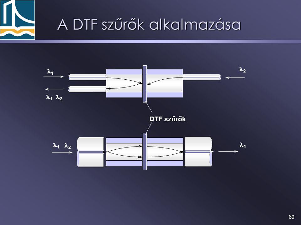 60 A DTF szűrők alkalmazása DTF szűrők 1 2 1 1 2 1 2