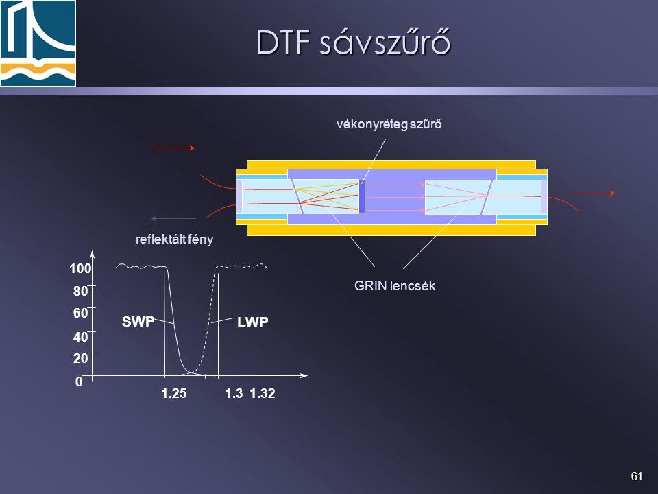 61 DTF sávszűrő LWP 1.25 1.3 1.32 100 80 60 40 20 0 SWP vékonyréteg szűrő GRIN lencsék reflektált fény