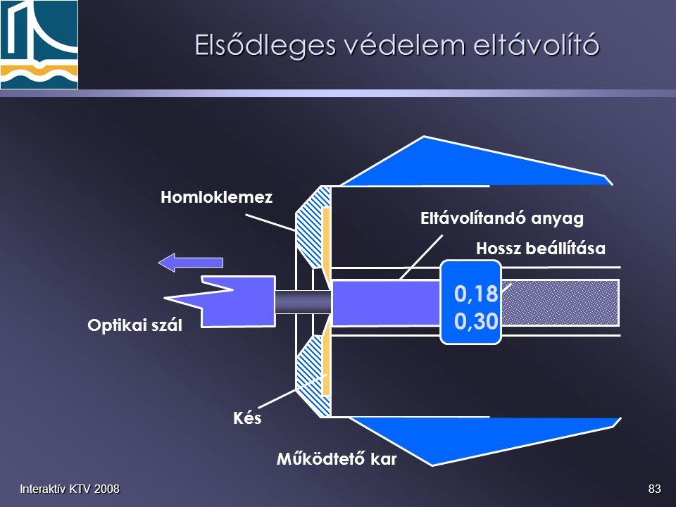 83Interaktív KTV 2008 Elsődleges védelem eltávolító Homloklemez Kés Hossz beállítása Működtető kar Eltávolítandó anyag Optikai szál 0,18 0,30