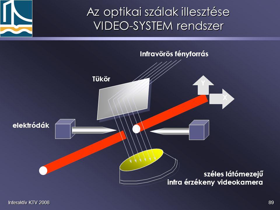 89Interaktív KTV 2008 Az optikai szálak illesztése VIDEO-SYSTEM rendszer Infravörös fényforrás elektródák széles látómezejű infra érzékeny videokamera
