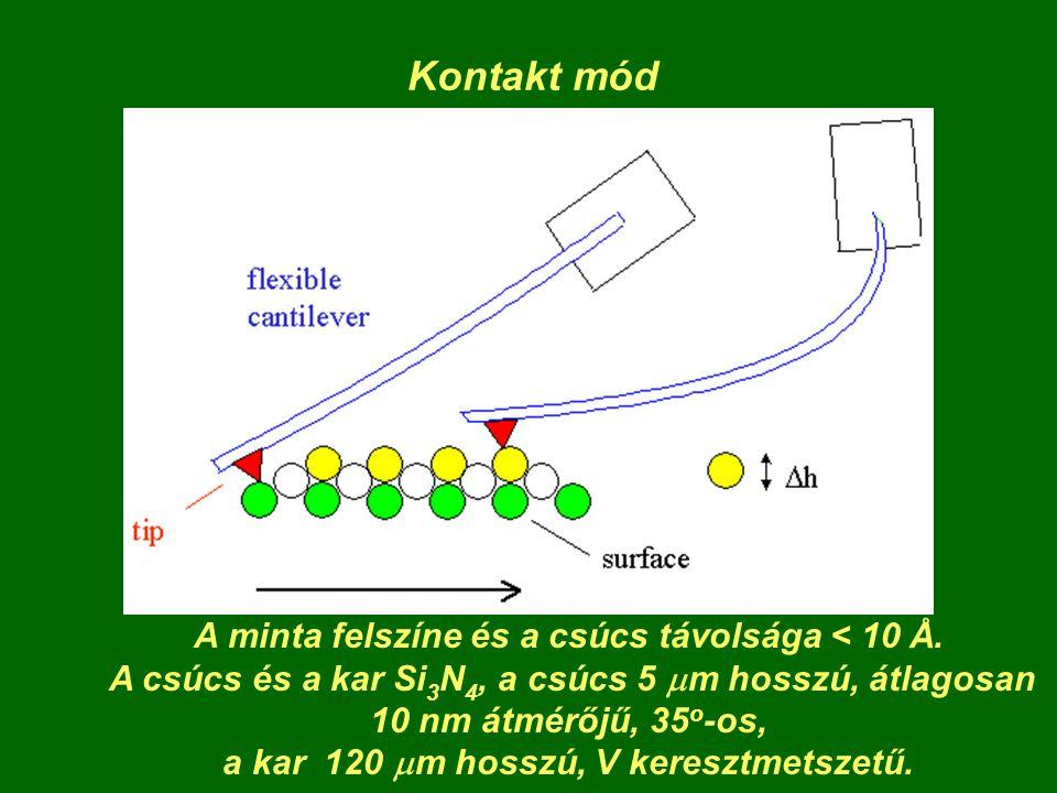 Kontakt mód A minta felszíne és a csúcs távolsága < 10 Å. A csúcs és a kar Si 3 N 4, a csúcs 5  m hosszú, átlagosan 10 nm átmérőjű, 35 o -os, a kar 1