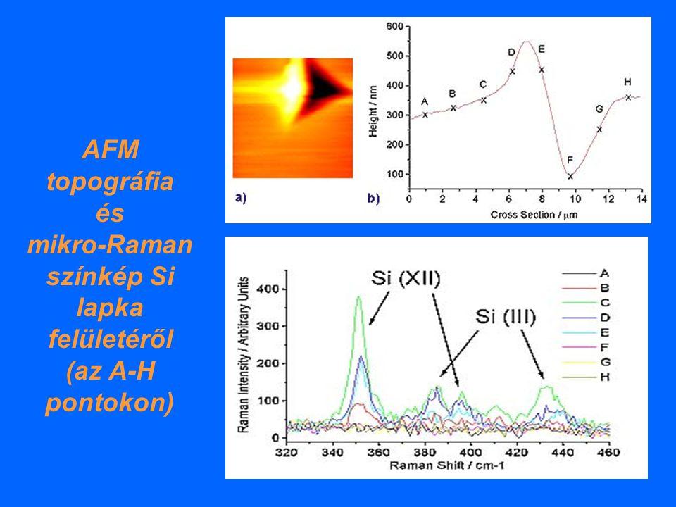 AFM topográfia és mikro-Raman színkép Si lapka felületéről (az A-H pontokon)