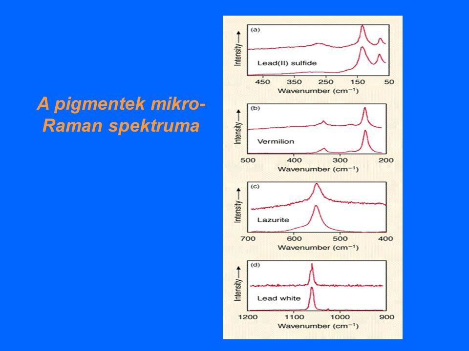 A pigmentek mikro- Raman spektruma