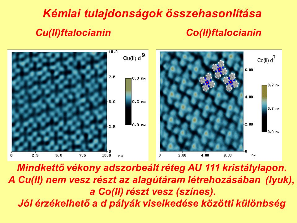Kémiai tulajdonságok összehasonlítása Cu(II)ftalocianinCo(II)ftalocianin Mindkettő vékony adszorbeált réteg AU 111 kristálylapon. A Cu(II) nem vesz ré