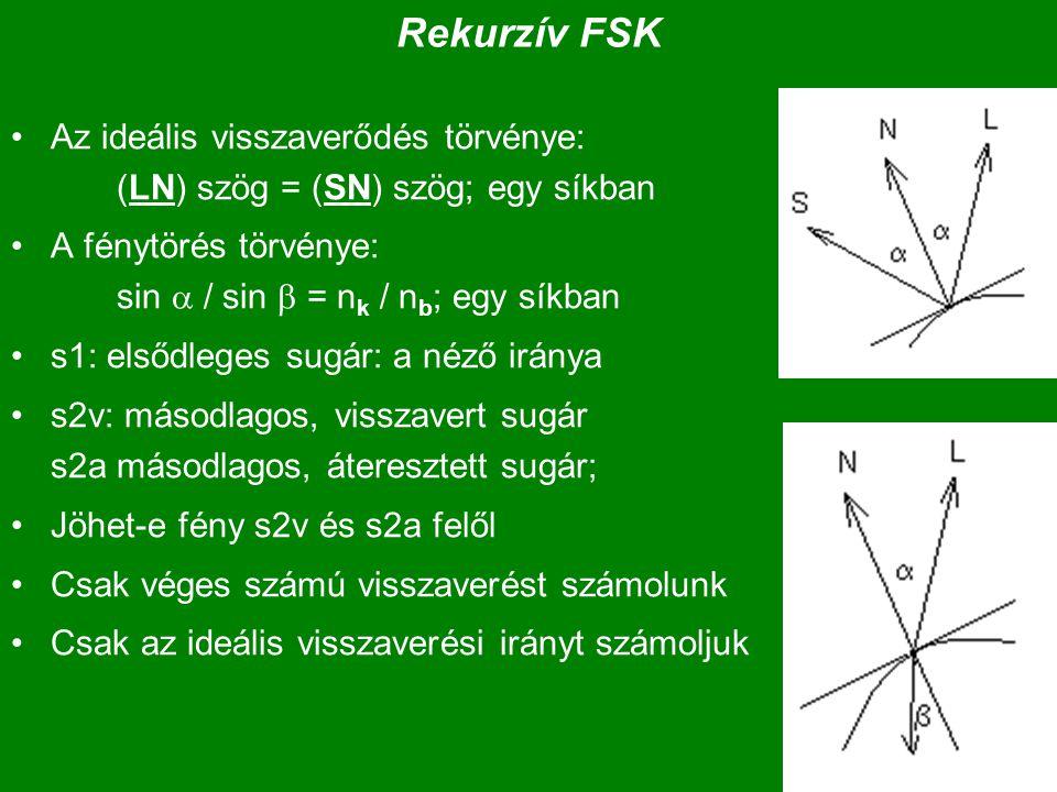Rekurzív FSK Az ideális visszaverődés törvénye: (LN) szög = (SN) szög; egy síkban A fénytörés törvénye: sin  / sin  = n k / n b ; egy síkban s1: elsődleges sugár: a néző iránya s2v: másodlagos, visszavert sugár s2a másodlagos, áteresztett sugár; Jöhet-e fény s2v és s2a felől Csak véges számú visszaverést számolunk Csak az ideális visszaverési irányt számoljuk