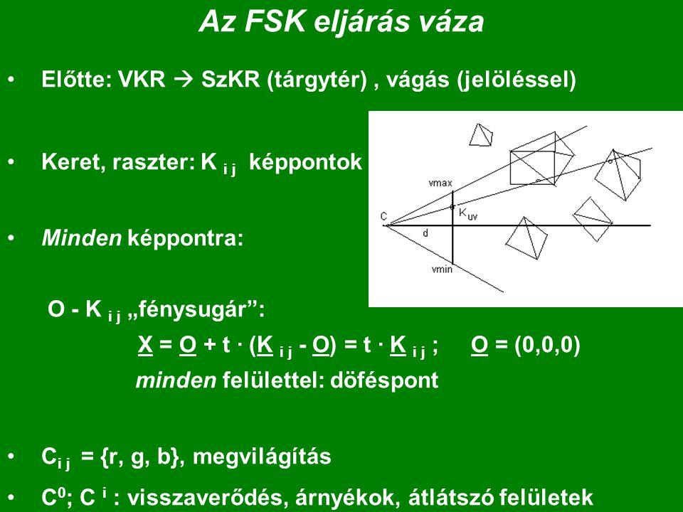 """Az FSK eljárás váza Előtte: VKR  SzKR (tárgytér), vágás (jelöléssel) Keret, raszter: K i j képpontok Minden képpontra: O - K i j """"fénysugár : X = O + t · (K i j - O) = t · K i j ; O = (0,0,0) minden felülettel: döféspont C i j = {r, g, b}, megvilágítás C 0 ; C i : visszaverődés, árnyékok, átlátszó felületek"""