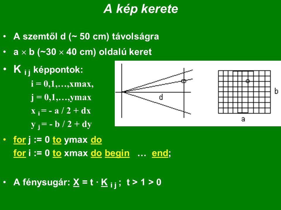"""A ciklus magja: // minden i és j-re (minden képpontra): sugár : """" X = t · K i j ; t > 1 zxy := zmax; lapxy := háttérlap; // a háttér följegyzése foreach felület do begin """"P( x,y,z, u,v,t ) := döféspont ; if (van döféspont) then if z < zxy then begin// közelebb van."""