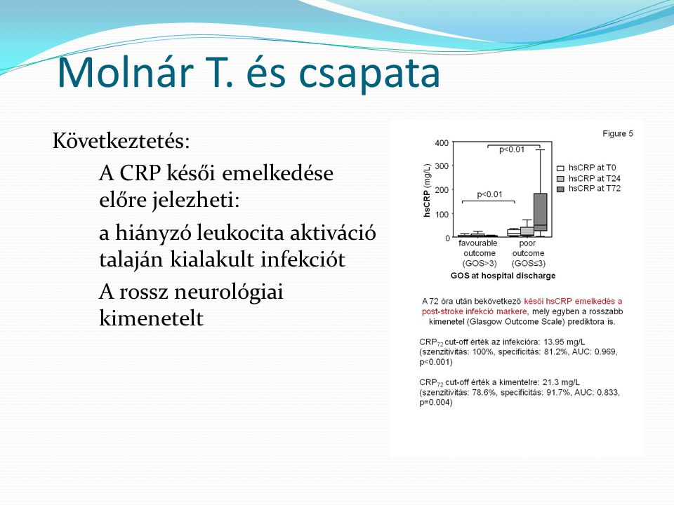 Agyi perfúzió zavarai Relationship between C-reactive protein and early activation of leukocytes indicated by leukocyte antisedimentation rate (LAR) in patients with acute cerebrovascular events Műtét körüli állapotok Effect of glutamine in patients with esophagus resection Kinetics of Inflammatory Markers Following Cancer Related Bowel and Liver Resection Surgery and sepsis increase somatostatin-like immunoreactivity in the human plasma Véralvadás – trombolízis Increases in circulating matrix metalloproteinase-9 levels following fibrinolysis for acute pulmonary embolism Platelet aggregation in severe sepsis Égésbetegség Extravascular lung water index as a sign of developing sepsis in burns Effects of fluid resuscitation methods on the pro- and anti-inflammatory cytokines and expression of adhesion molecules after burn injury Burn trauma induces early HMGB1 release in patients: its correlation with cytokines Time course of pro- and anti-inflammatory cytokine levels in patients with burns--prognostic value of interleukin-10 Effect of N-acetylcysteine treatment on the expression of leukocyte surface markers after burn injury Egyéb Severe aortic stenosis – Anaesthetic management for caesarean section Carbon monoxide: endogenous mediator, potential diagnostic and therapeutic target