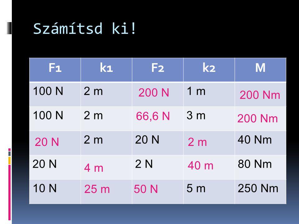 Számítsd ki! F1k1F2k2M 100 N2 m1 m 100 N2 m3 m 2 m20 N40 Nm 20 N2 N80 Nm 10 N5 m250 Nm 200 Nm 200 N 200 Nm 66,6 N 2 m20 N 40 m 4 m 50 N25 m