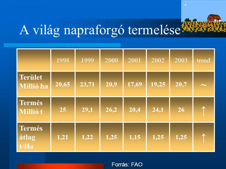 Az EU-15 napraforgó termelése 19981999200020012002trend Terület millió ha 2,31,9 1,6↓ Termés millió t 3,83,33,43,12,7↓ Átlag termés t/ha 1,66 1,791,651,7 - Forrás: Eurostat
