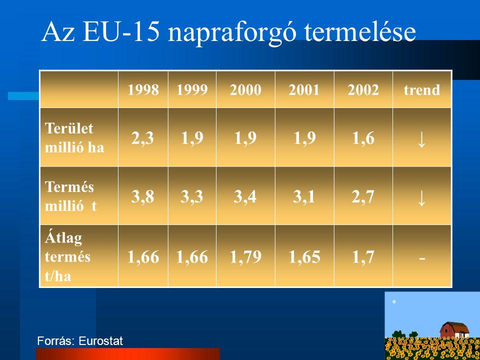 Az EU-15 napraforgó termelése 19981999200020012002trend Terület millió ha 2,31,9 1,6↓ Termés millió t 3,83,33,43,12,7↓ Átlag termés t/ha 1,66 1,791,65