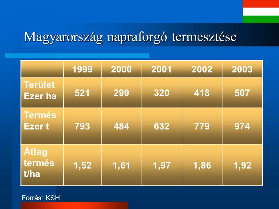 Magyarország napraforgó termesztése 19992000200120022003 Terület Ezer ha 521299320418507 Termés Ezer t 793484632779974 Átlag termés t/ha 1,521,611,971