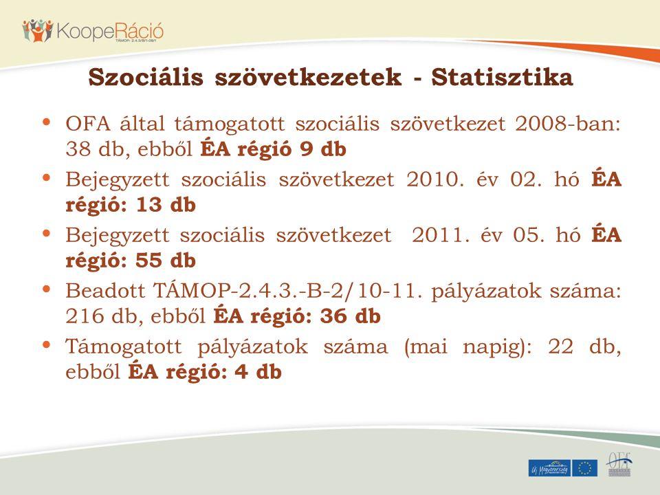 Szociális szövetkezetek - Statisztika OFA által támogatott szociális szövetkezet 2008-ban: 38 db, ebből ÉA régió 9 db Bejegyzett szociális szövetkezet