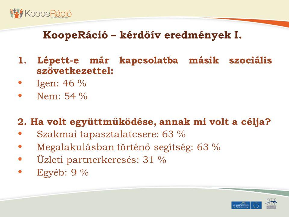 KoopeRáció – kérdőív eredmények I. 1. Lépett-e már kapcsolatba másik szociális szövetkezettel: Igen: 46 % Nem: 54 % 2. Ha volt együttműködése, annak m