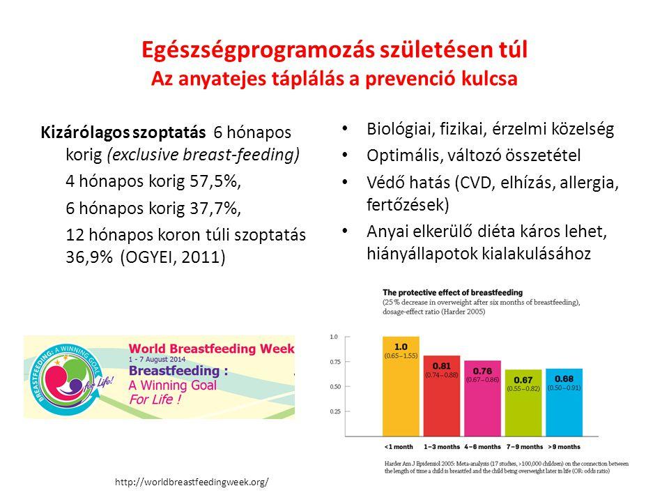 Egészségprogramozás születésen túl Az anyatejes táplálás a prevenció kulcsa Kizárólagos szoptatás 6 hónapos korig (exclusive breast-feeding) 4 hónapos korig 57,5%, 6 hónapos korig 37,7%, 12 hónapos koron túli szoptatás 36,9% (OGYEI, 2011) Biológiai, fizikai, érzelmi közelség Optimális, változó összetétel Védő hatás (CVD, elhízás, allergia, fertőzések) Anyai elkerülő diéta káros lehet, hiányállapotok kialakulásához vezethet.