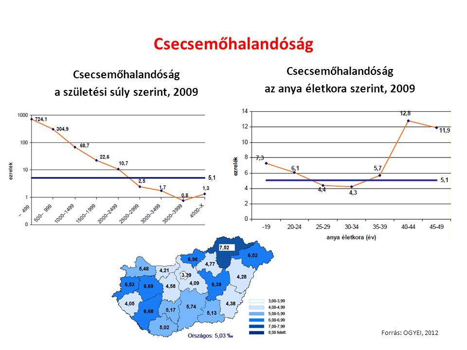 Csecsemőhalandóság a születési súly szerint, 2009 Csecsemőhalandóság az anya életkora szerint, 2009 Forrás: OGYEI, 2012