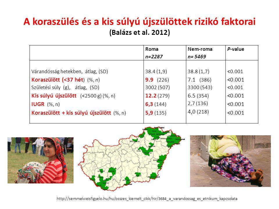 A koraszülés és a kis súlyú újszülöttek rizikó faktorai (Balázs et al.