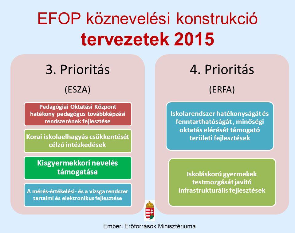 EFOP köznevelési konstrukció tervezetek 2015 Emberi Erőforrások Minisztériuma
