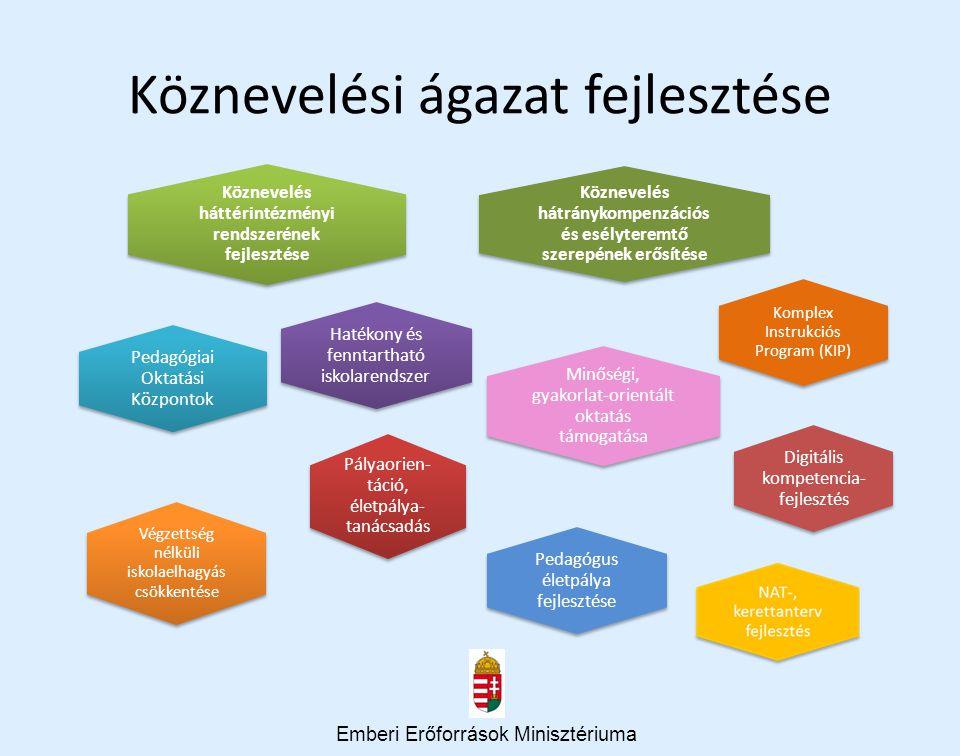 Köznevelési ágazat fejlesztése Emberi Erőforrások Minisztériuma