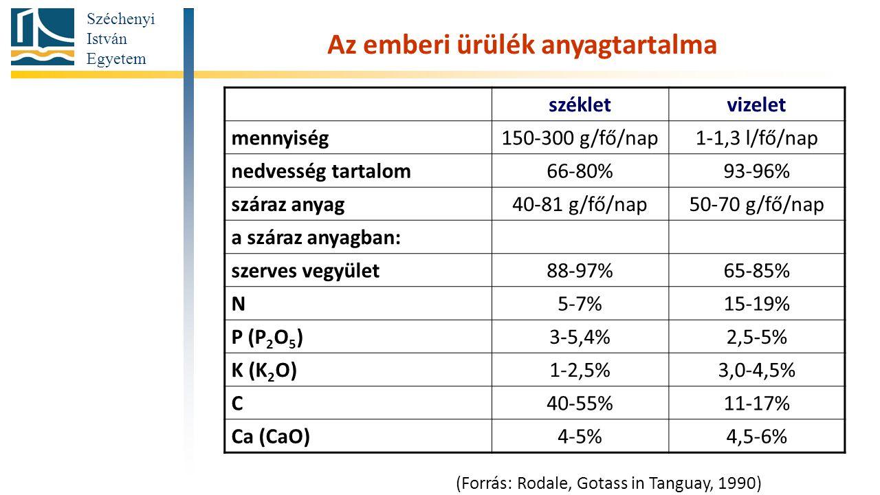 Széchenyi István Egyetem Az emberi ürülék anyagtartalma székletvizelet mennyiség150-300 g/fő/nap1-1,3 l/fő/nap nedvesség tartalom66-80%93-96% száraz anyag40-81 g/fő/nap50-70 g/fő/nap a száraz anyagban: szerves vegyület88-97%65-85% N5-7%15-19% P (P 2 O 5 )3-5,4%2,5-5% K (K 2 O)1-2,5%3,0-4,5% C40-55%11-17% Ca (CaO)4-5%4,5-6% (Forrás: Rodale, Gotass in Tanguay, 1990)