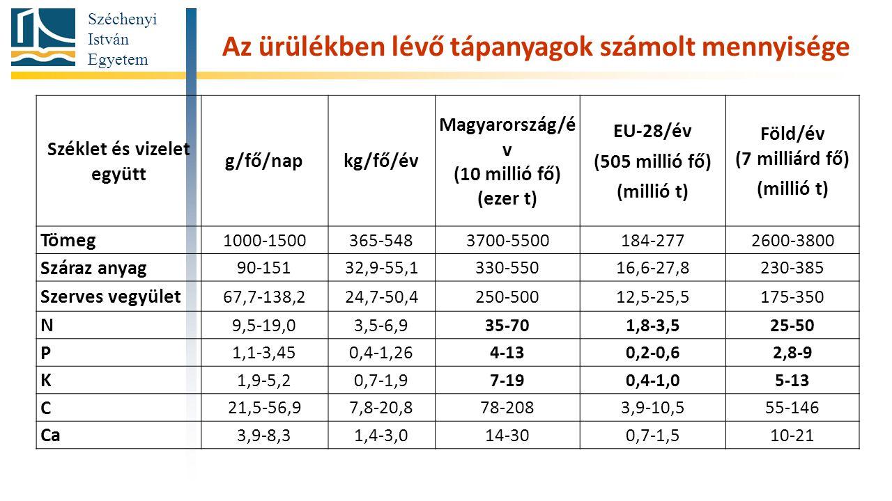 Széchenyi István Egyetem Széklet és vizelet együtt g/fő/napkg/fő/év Magyarország/é v (10 millió fő) (ezer t) EU-28/év (505 millió fő) (millió t) Föld/év (7 milliárd fő) (millió t) Tömeg 1000-1500365-5483700-5500184-2772600-3800 Száraz anyag 90-15132,9-55,1330-55016,6-27,8230-385 Szerves vegyület 67,7-138,224,7-50,4250-50012,5-25,5175-350 N 9,5-19,03,5-6,935-701,8-3,525-50 P 1,1-3,450,4-1,264-130,2-0,62,8-9 K 1,9-5,20,7-1,97-190,4-1,05-13 C 21,5-56,97,8-20,878-2083,9-10,555-146 Ca 3,9-8,31,4-3,014-300,7-1,510-21 Az ürülékben lévő tápanyagok számolt mennyisége