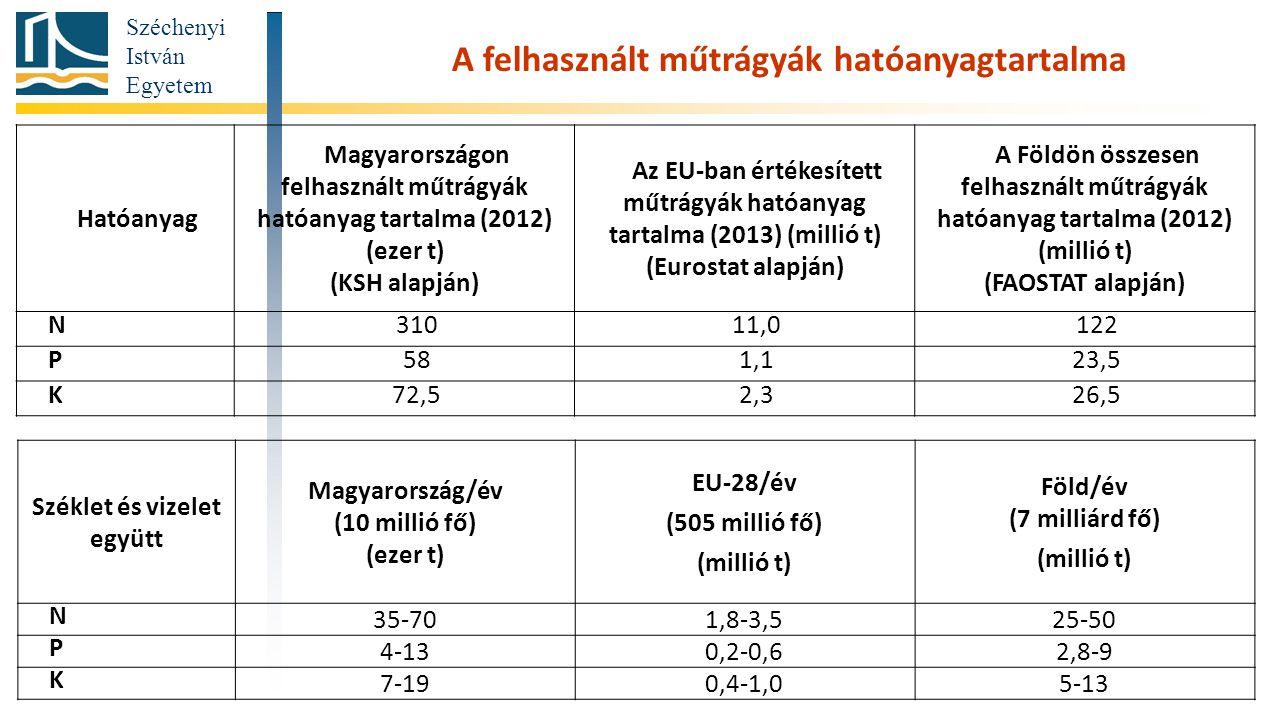Széchenyi István Egyetem Hatóanyag Magyarországon felhasznált műtrágyák hatóanyag tartalma (2012) (ezer t) (KSH alapján) Az EU-ban értékesített műtrágyák hatóanyag tartalma (2013) (millió t) (Eurostat alapján) A Földön összesen felhasznált műtrágyák hatóanyag tartalma (2012) (millió t) (FAOSTAT alapján) N31011,0122 P581,123,5 K72,52,326,5 A felhasznált műtrágyák hatóanyagtartalma Széklet és vizelet együtt Magyarország/év (10 millió fő) (ezer t) EU-28/év (505 millió fő) (millió t) Föld/év (7 milliárd fő) (millió t) N 35-701,8-3,525-50 P 4-130,2-0,62,8-9 K 7-190,4-1,05-13