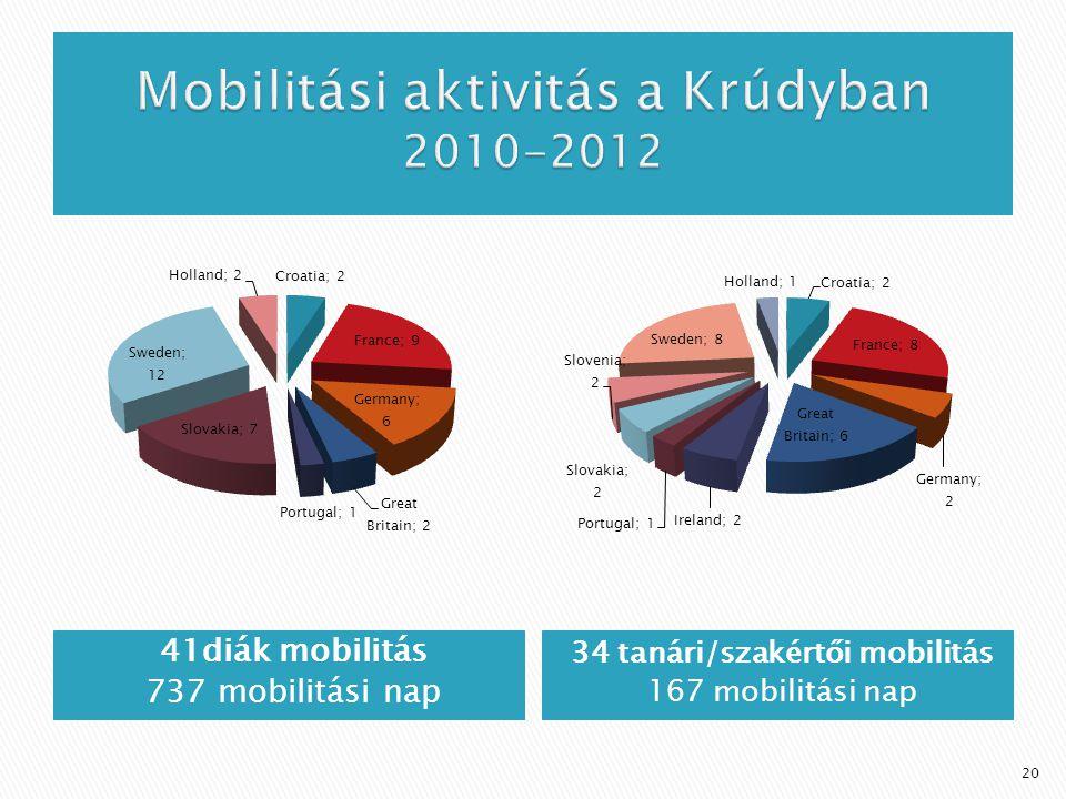 41diák mobilitás 737 mobilitási nap 34 tanári/szakértői mobilitás 167 mobilitási nap 20