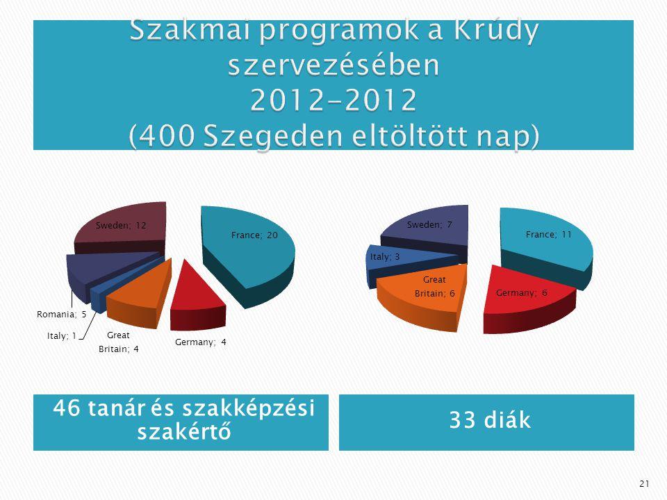 46 tanár és szakképzési szakértő 33 diák 21