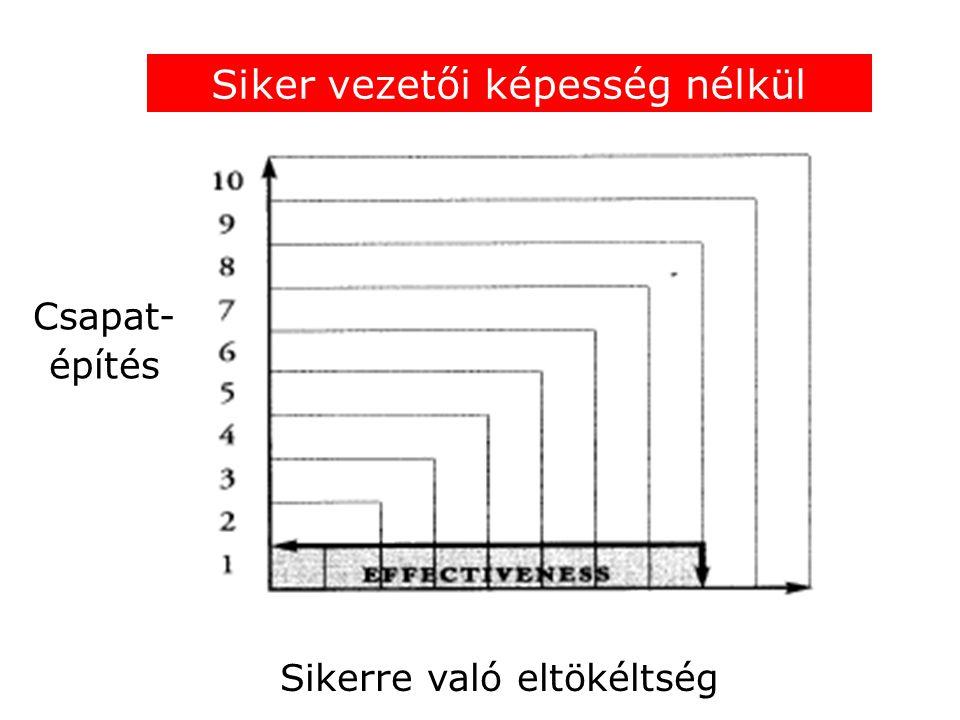 Sikerre való eltökéltség Siker vezetői képesség nélkül Csapat- építés