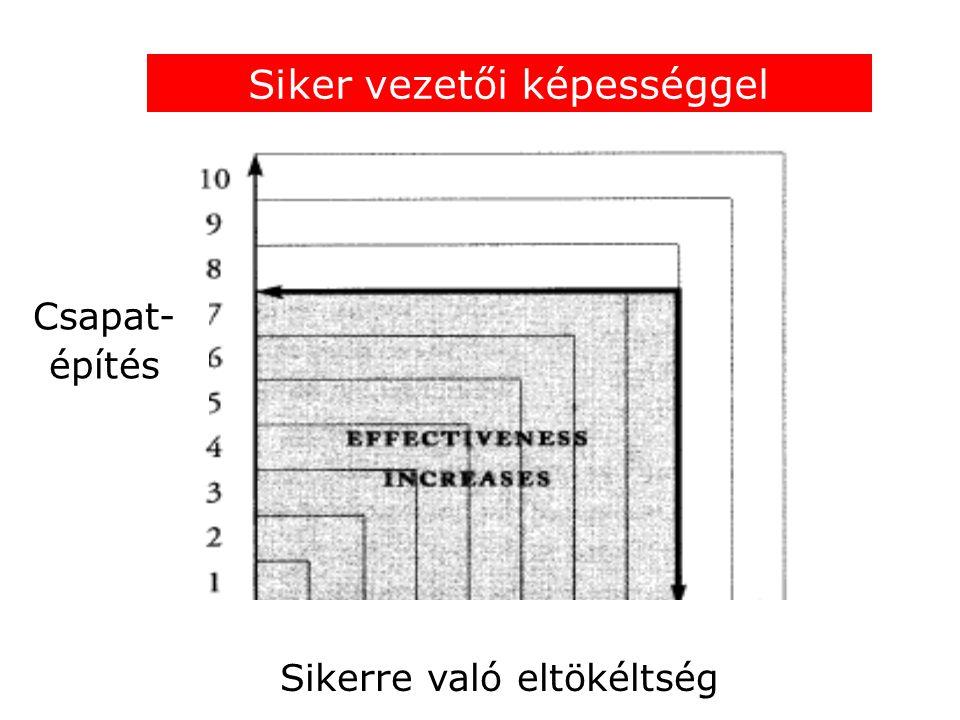 Sikerre való eltökéltség Siker vezetői képességgel Csapat- építés