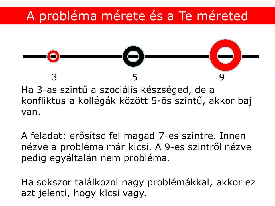 3 5 9 A probléma mérete és a Te méreted Ha 3-as szintű a szociális készséged, de a konfliktus a kollégák között 5-ös szintű, akkor baj van.