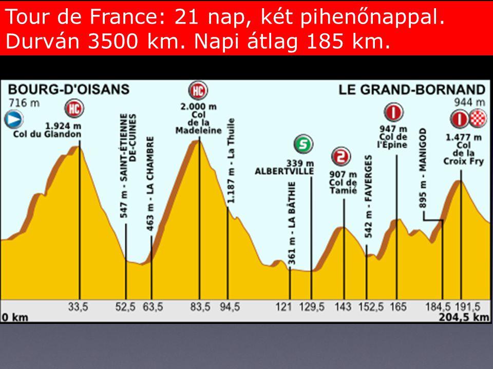 Tour de France: 21 nap, két pihenőnappal. Durván 3500 km. Napi átlag 185 km.