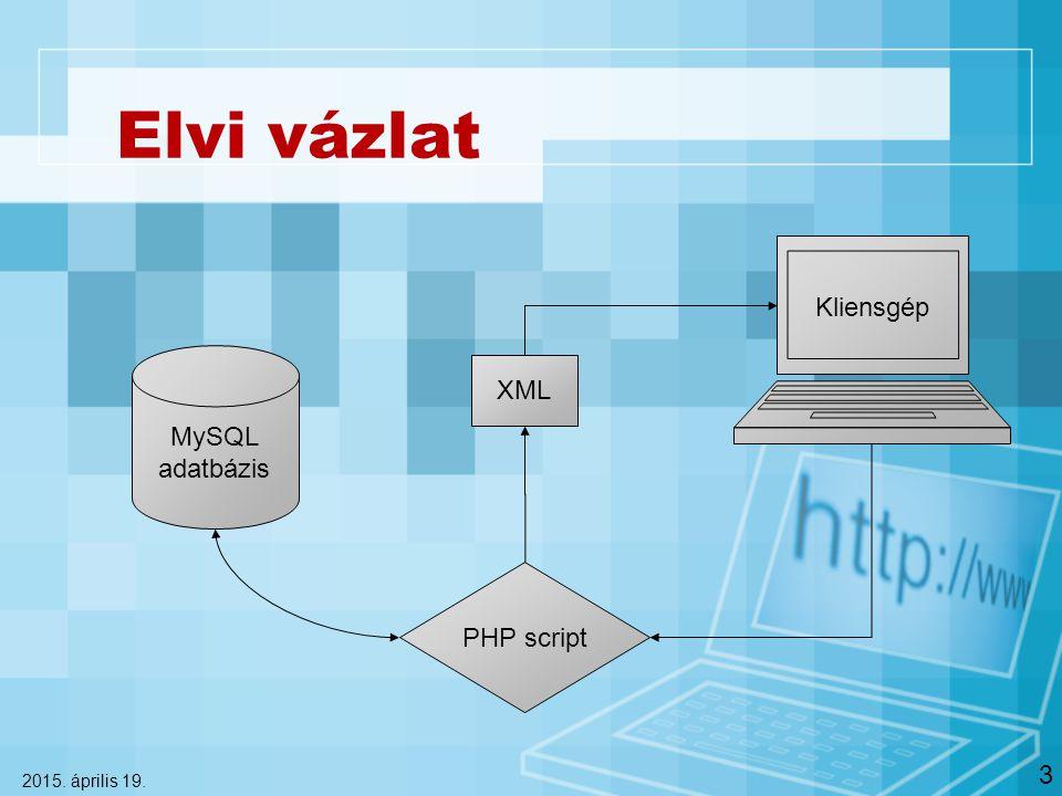 Elvi vázlat 2015. április 19. 3 MySQL adatbázis Kliensgép PHP script XML
