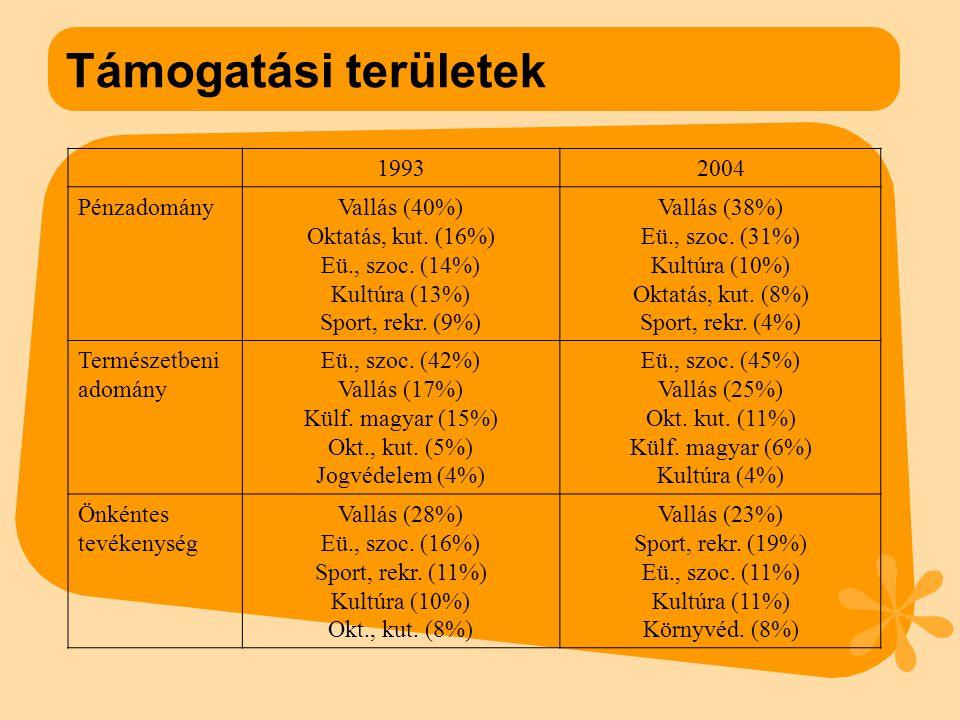 Támogatási területek 19932004 PénzadományVallás (40%) Oktatás, kut.