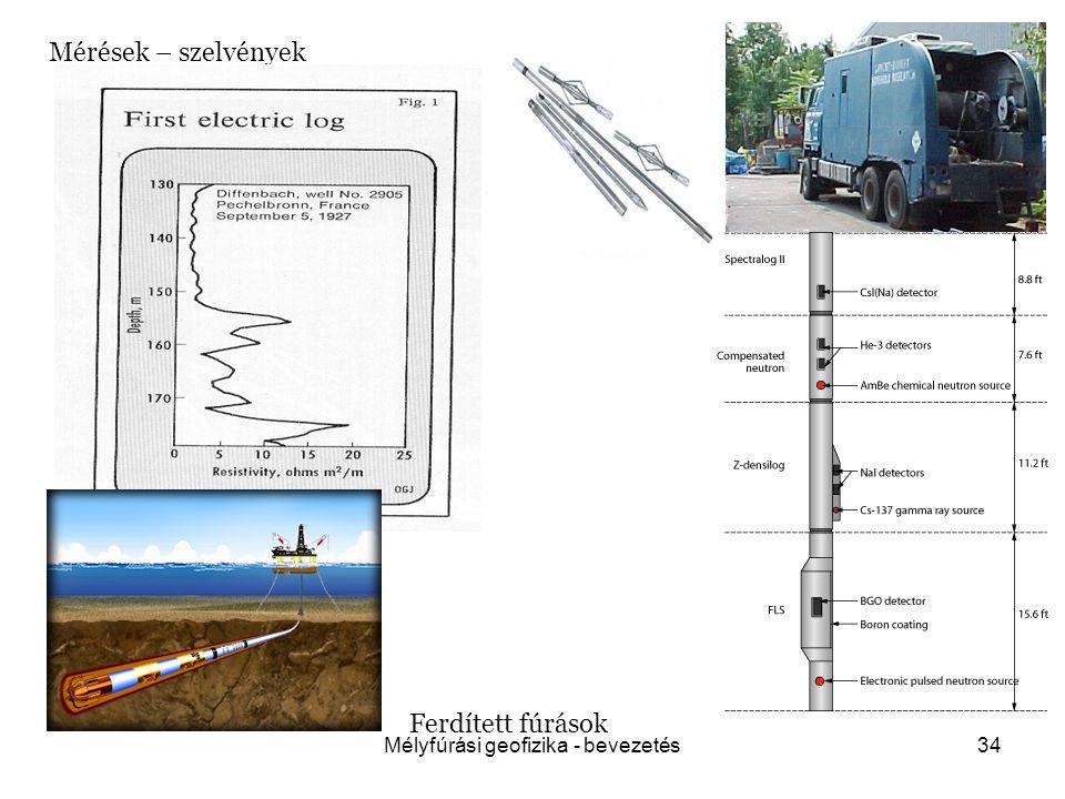 Mélyfúrási geofizika - bevezetés34 Mérések – szelvények Ferdített fúrások