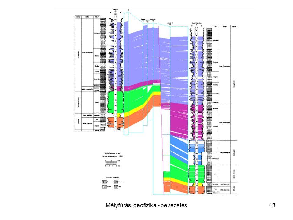 Mélyfúrási geofizika - bevezetés48