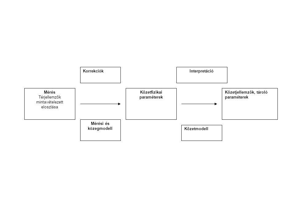 Mérés Térjellemzők mintavételezett eloszlása Mérési és közegmodell Kőzetfizikai paraméterek Kőzetmodell Kőzetjellemzők, tároló paraméterek KorrekciókInterpretáció