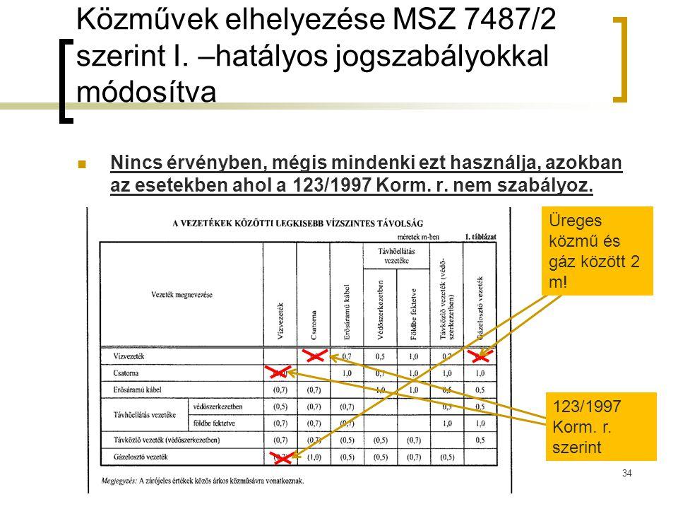 Közművek elhelyezése MSZ 7487/2 szerint I. –hatályos jogszabályokkal módosítva Nincs érvényben, mégis mindenki ezt használja, azokban az esetekben aho