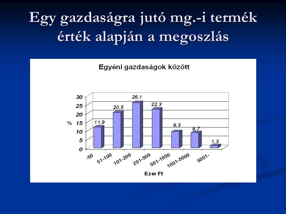 Egy gazdaságra jutó mg.-i termék érték alapján a megoszlás