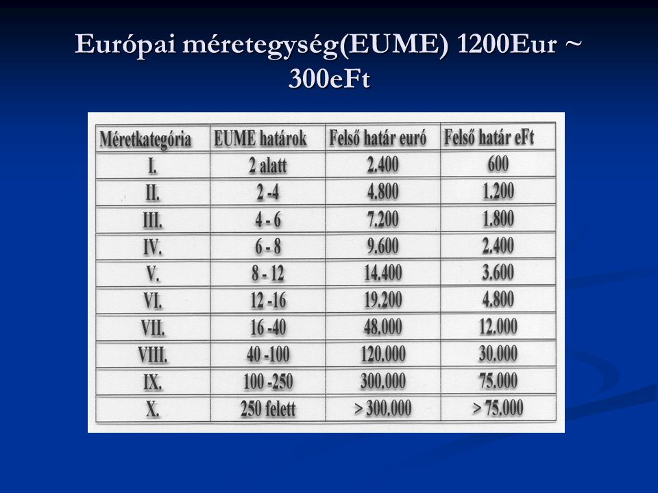 Európai méretegység(EUME) 1200Eur ~ 300eFt