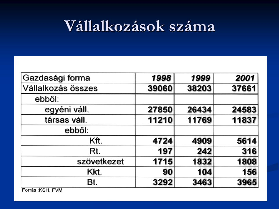 Jogi személyiségű gazdasági szervezetek száma létszám kategóriák szerint 2001