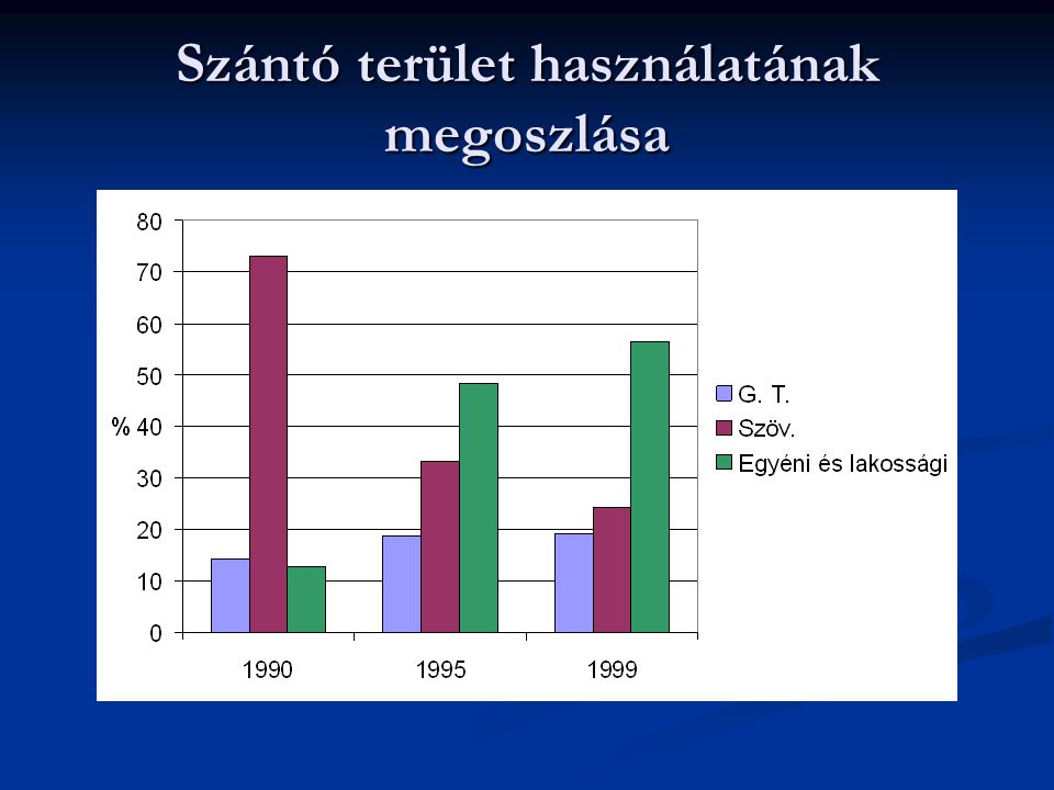 A gazdaságok számának és termőterületének megoszlása a termőterület nagysága szerint Termőterület Az egyéni gazdaságok A gazdasági szervezetekAz összes gazdaság nagyságcsoportszámánakterületénekszámánakterületénekszámánakterületének hektármegoszlása % <1,070,47,731070,13,1 1,0-10,024,227,79,20,124,111,2 10,1-1005,147,727,12,35,320,6 100 felett0,216,932,697,60,565,1 Összesen100 Forrás :KSH - ÁMÖ 2000