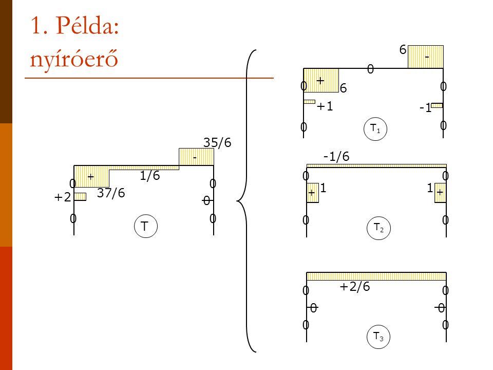 1. Példa: nyíróerő T1T1 +1 6 6 0 0 0 0 0 - + T2T2 11 -1/6 + + 0 0 0 0 T3T3 0 0 0 0 0 0 +2/6 T 00 0 00 37/6 1/6 35/6 +2 + -