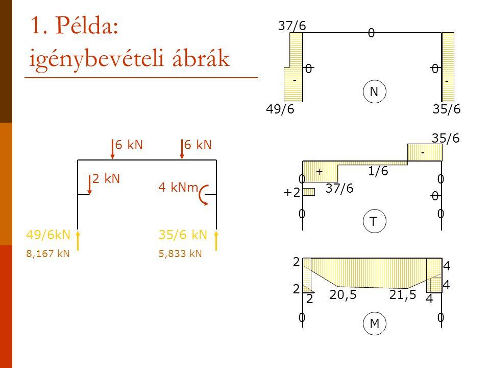 1. Példa: igénybevételi ábrák 6 kN 2 kN 4 kNm 49/6kN 8,167 kN 35/6 kN 5,833 kN N 0 0 0 49/6 37/6 35/6 - - M 00 2 2 2 4 4 4 20,5 21,5 T 00 0 00 37/6 1/