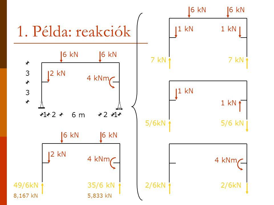 1. Példa: reakciók 3 3 221 1 6 m 6 kN 2 kN 4 kNm 6 kN 1 kN 4 kNm 7 kN 5/6kN 2/6kN 6 kN 2 kN 4 kNm 49/6kN 8,167 kN 35/6 kN 5,833 kN