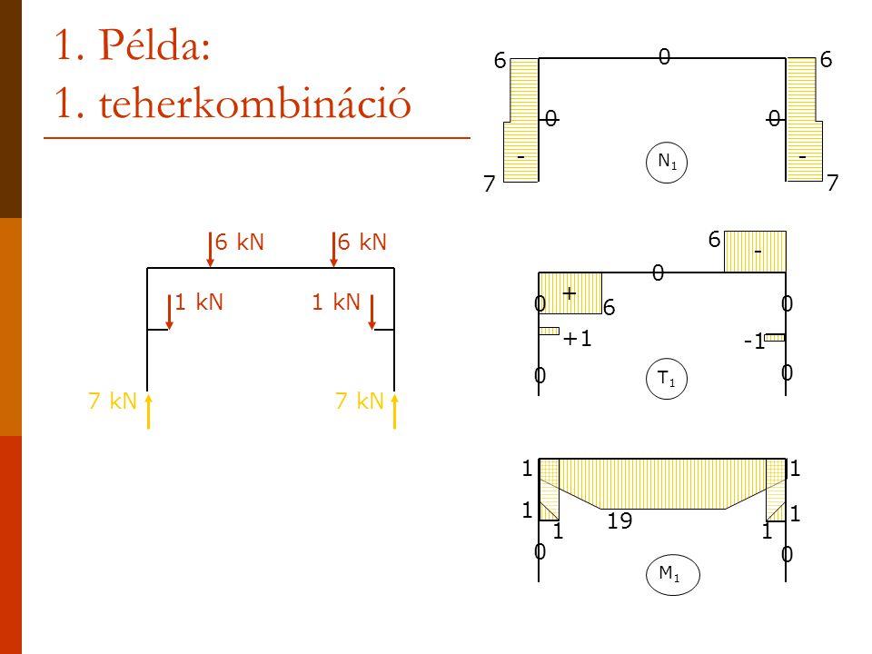 1. Példa: 1. teherkombináció 6 kN 1 kN 7 kN M1M1 0 0 1 1 1 1 1 1 19 7 6 7 6 0 N1N1 -- 00 T1T1 +1 6 6 0 0 0 0 0 - +