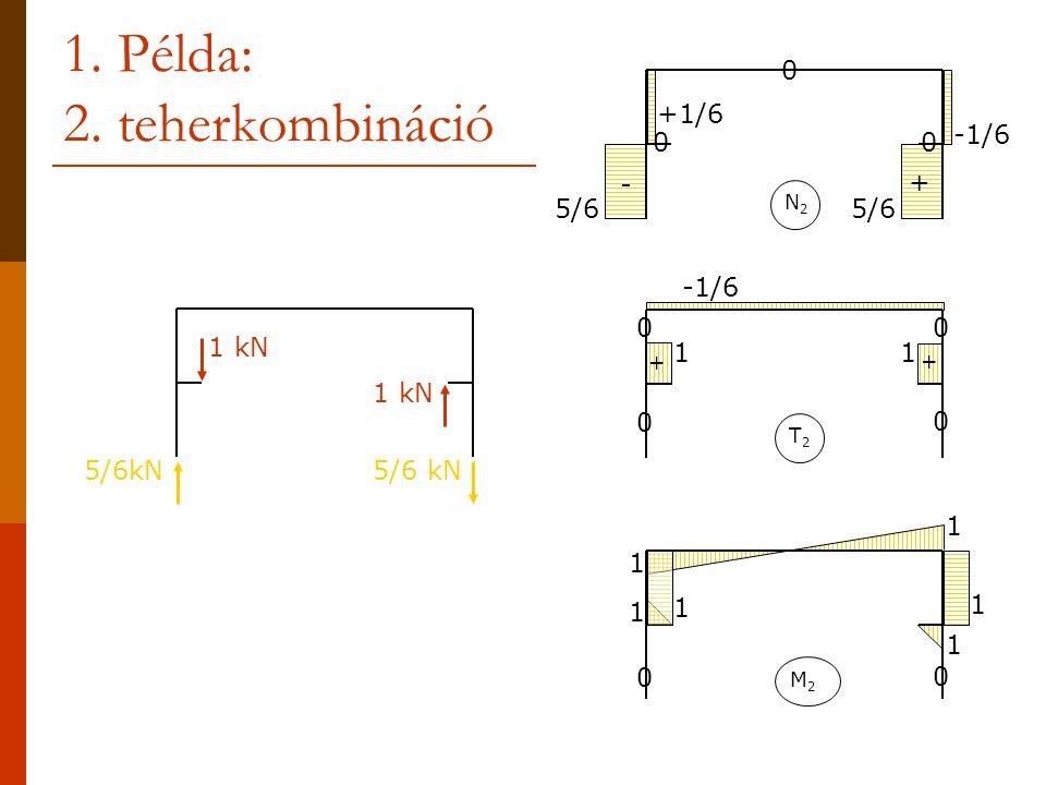 1. Példa: 2. teherkombináció 1 kN 5/6kN M2M2 1 1 1 1 1 1 0 0 N 5/6 -1/6 +1/6 0 - + N2N2 00 T2T2 11 -1/6 + + 0 0 0 0