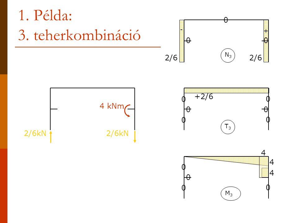 1. Példa: 3. teherkombináció 4 kNm 2/6kN N3N3 0 0 0 2/6 - + T3T3 0 0 0 0 0 0 +2/6 M3M3 0 0 0 0 4 4 4